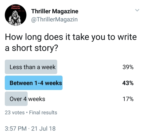 How Long Does it Take to Write a Short Story? – Thriller Magazine